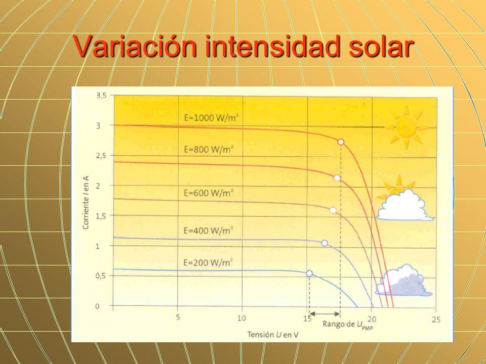 Variación intensidad solar