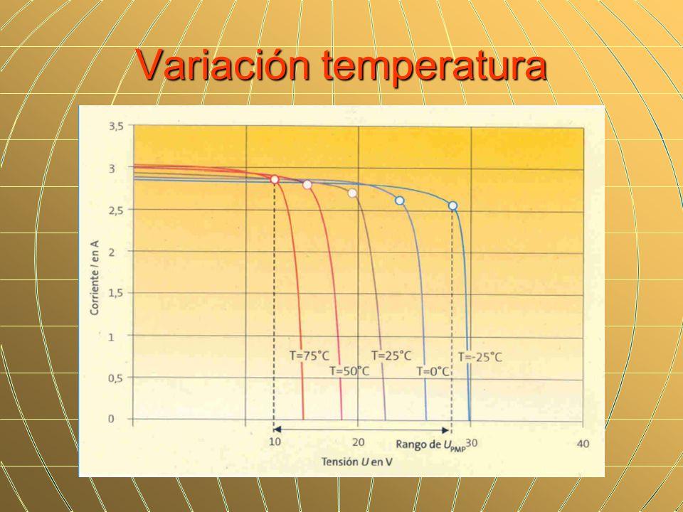 Variación temperatura