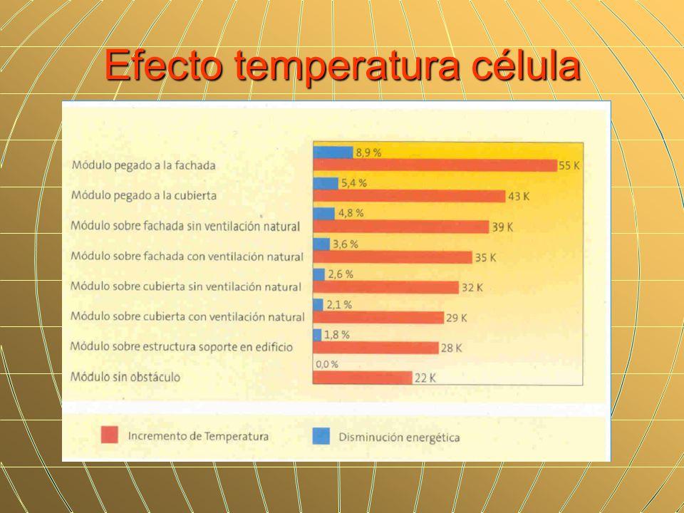 Efecto temperatura célula