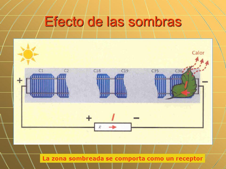 Efecto de las sombras La zona sombreada se comporta como un receptor