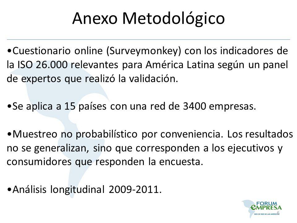 Anexo Metodológico Cuestionario online (Surveymonkey) con los indicadores de la ISO 26.000 relevantes para América Latina según un panel de expertos q