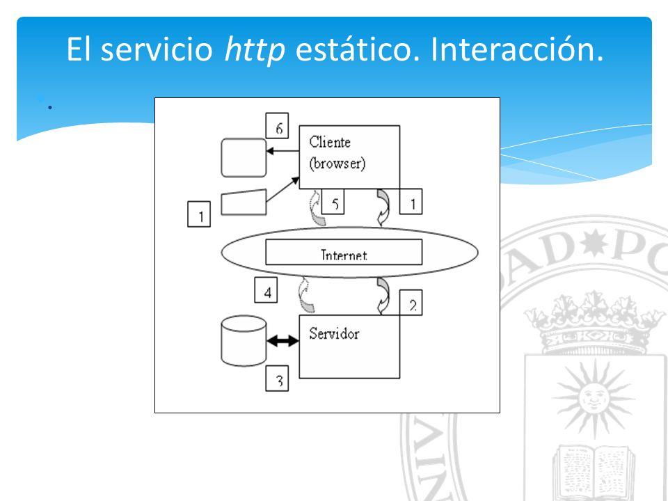 El servicio http estático. Interacción..