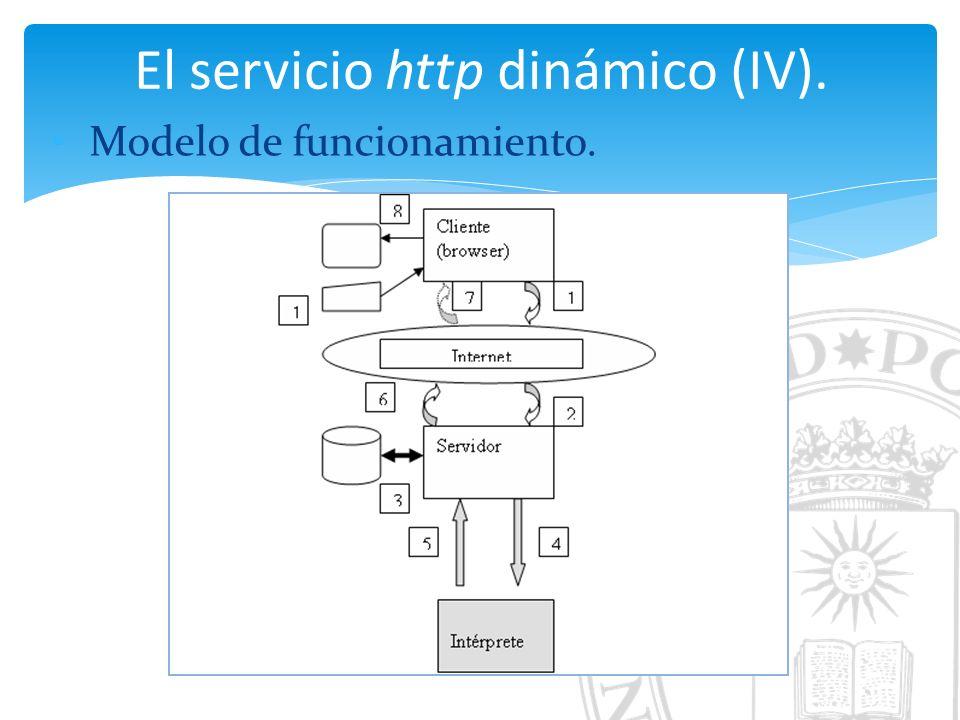 El servicio http dinámico (IV). Modelo de funcionamiento.