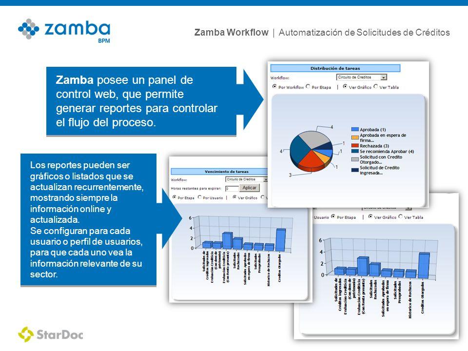 Zamba Workflow | Automatización de Solicitudes de Créditos 12 Zamba posee un panel de control web, que permite generar reportes para controlar el flujo del proceso.