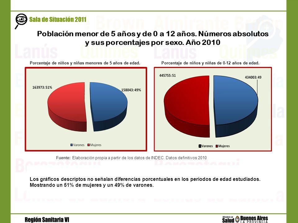 Porcentaje de niños y niñas de 0-12 años de edad.Porcentaje de niños y niñas menores de 5 años de edad. Fuente: Elaboración propia a partir de los dat
