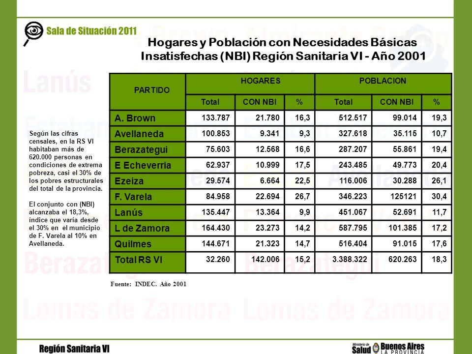 PARTIDO HOGARESPOBLACION TotalCON NBI%TotalCON NBI% A. Brown 133.78721.78016,3512.51799.01419,3 Avellaneda 100.8539.3419,3327.61835.11510,7 Berazategu
