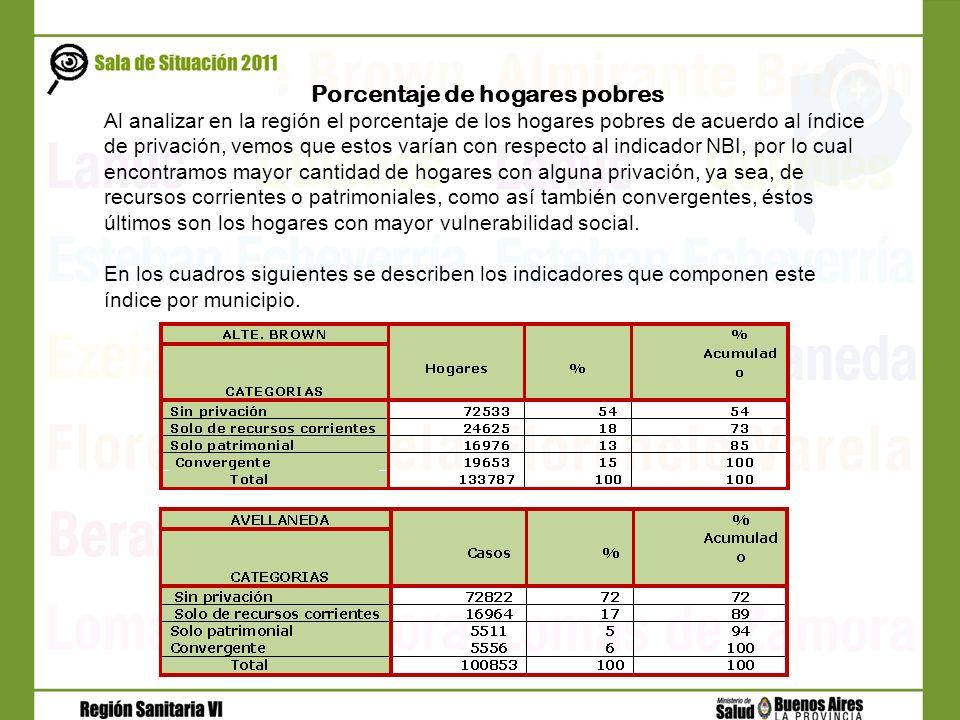 Porcentaje de hogares pobres Al analizar en la región el porcentaje de los hogares pobres de acuerdo al índice de privación, vemos que estos varían co