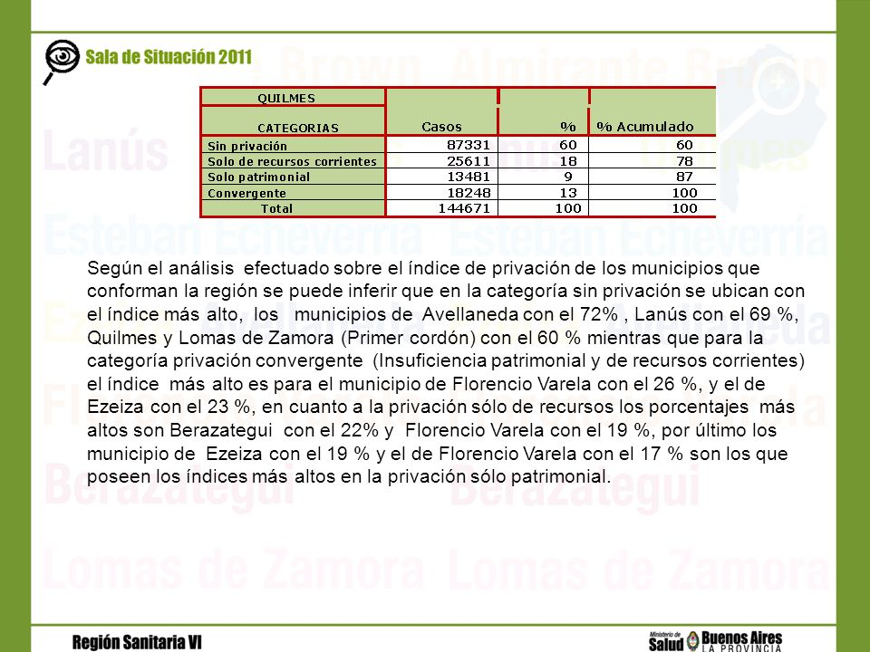 Según el análisis efectuado sobre el índice de privación de los municipios que conforman la región se puede inferir que en la categoría sin privación