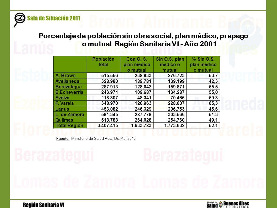 Población total Con O. S. plan medico o mutual Sin O.S. plan medico o mutual % Sin O.S. plan medico o mutual A. Brown515.556238.833276.72353,7 Avellan