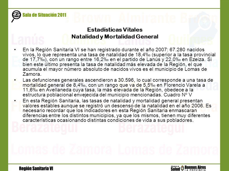 Estadísticas Vitales Natalidad y Mortalidad General En la Región Sanitaria VI se han registrado durante el año 2007: 67.280 nacidos vivos, lo que repr
