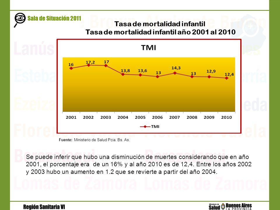 Tasa de mortalidad infantil Tasa de mortalidad infantil año 2001 al 2010 Fuente: Ministerio de Salud Pcia. Bs. As. Se puede inferir que hubo una dismi