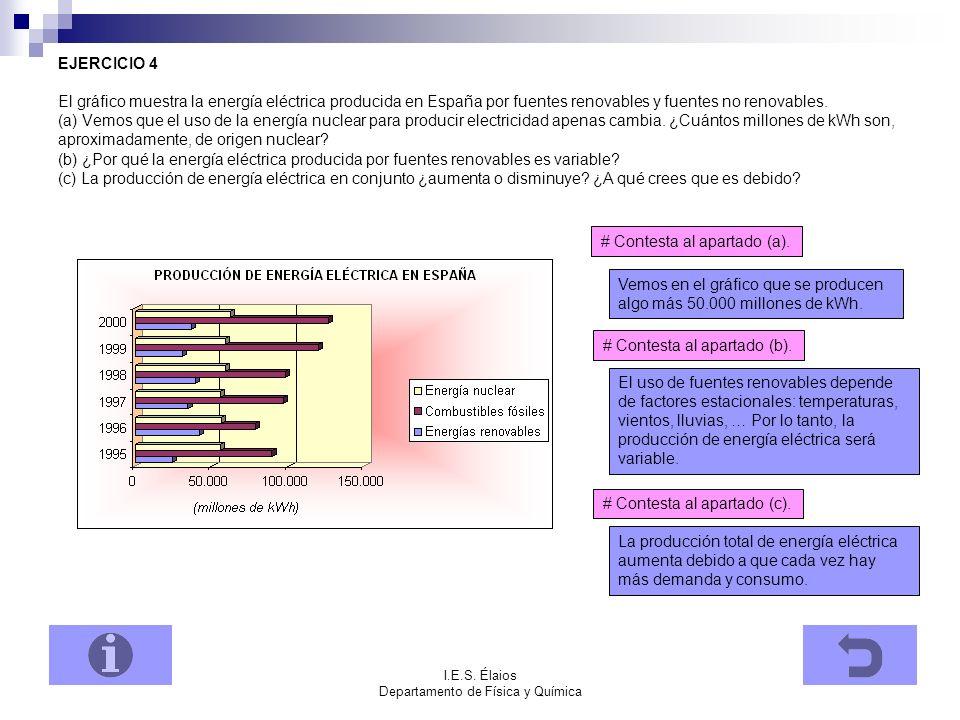 I.E.S.Élaios Departamento de Física y Química El consumo de R.S.U.