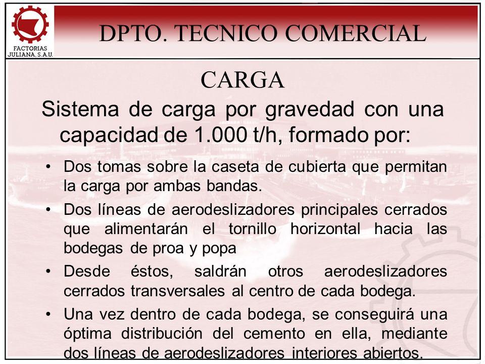 CARGA Sistema de carga por gravedad con una capacidad de 1.000 t/h, formado por: DPTO. TECNICO COMERCIAL Dos tomas sobre la caseta de cubierta que per