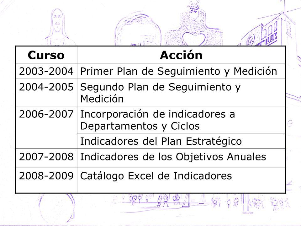 CursoAcción 2003-2004Primer Plan de Seguimiento y Medición 2004-2005Segundo Plan de Seguimiento y Medición 2006-2007Incorporación de indicadores a Dep