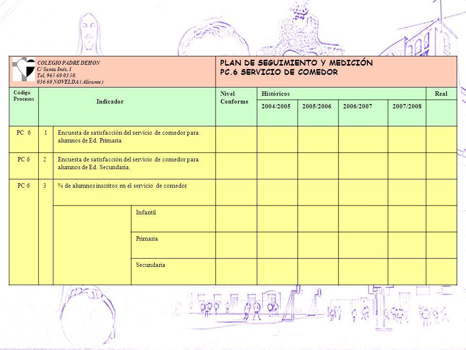 COLEGIO PADRE DEHON C/ Santa Inés, 1 Tel. 965 60 03 50. 036 60 NOVELDA ( Alicante ) PLAN DE SEGUIMIENTO Y MEDICIÓN PC.6 SERVICIO DE COMEDOR Código Pro