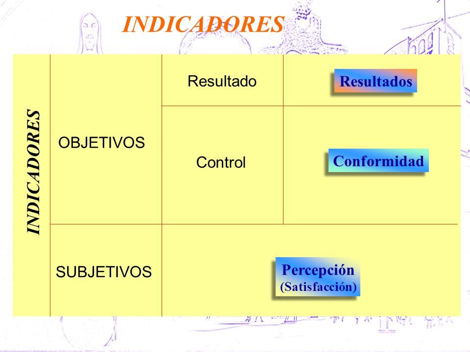 Percepción (Satisfacción) Percepción (Satisfacción) Resultados Conformidad INDICADORES OBJETIVOS SUBJETIVOS Resultado Control INDICADORES