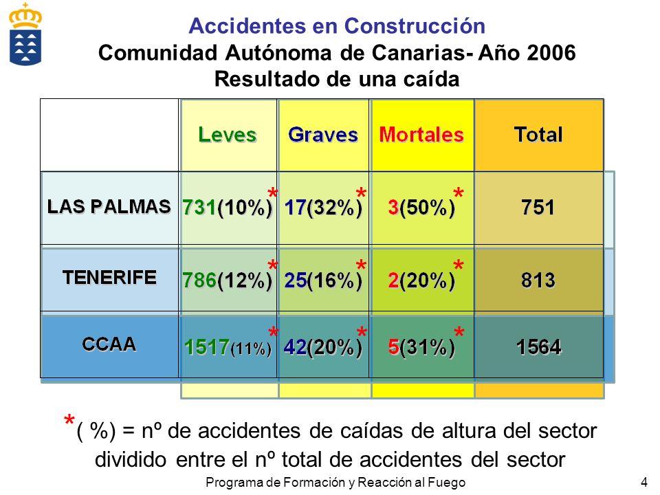 4 Accidentes en Construcción Comunidad Autónoma de Canarias- Año 2006 Resultado de una caída Programa de Formación y Reacción al Fuego * ( %) = nº de