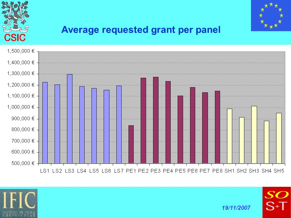 19/11/2007 Average requested grant per panel