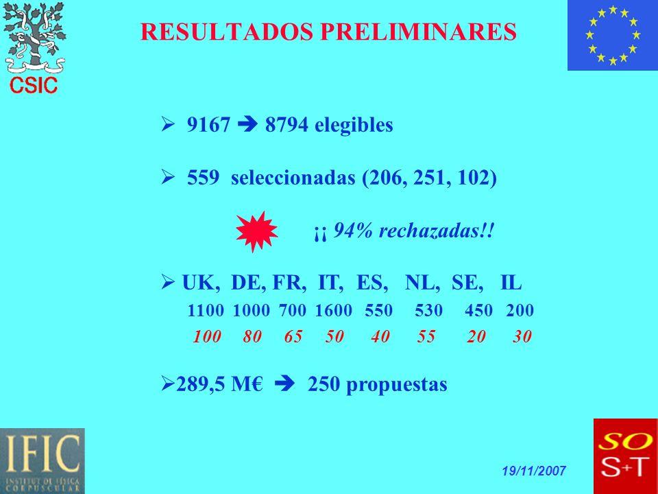 19/11/2007 RESULTADOS PRELIMINARES 9167 8794 elegibles 559 seleccionadas (206, 251, 102) ¡¡ 94% rechazadas!.