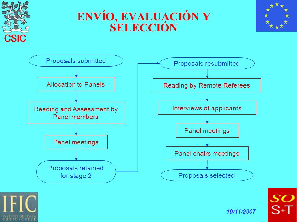 19/11/2007 Allocation to Panels Reading and Assessment by Panel members Panel meetings Proposals retained for stage 2 Proposals submitted Reading by Remote Referees Proposals resubmitted Interviews of applicants Panel meetings Panel chairs meetings Proposals selected ENVÍO, EVALUACIÓN Y SELECCIÓN