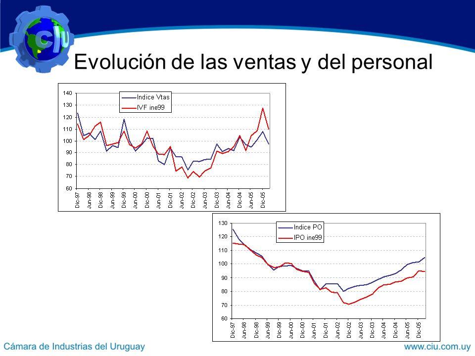 Evolución de las ventas y del personal