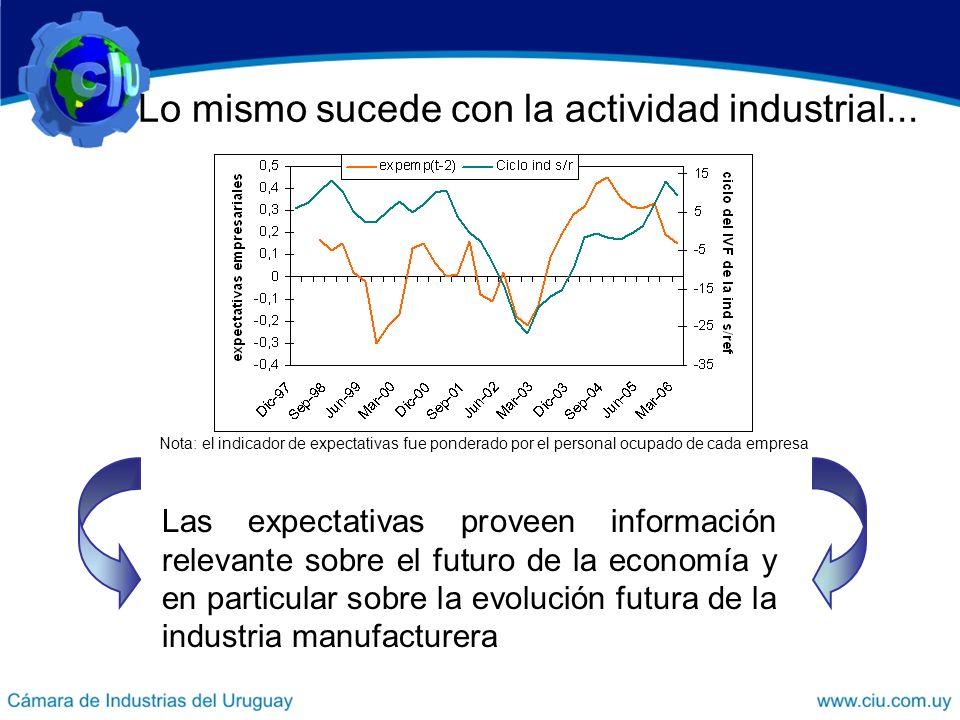 Lo mismo sucede con la actividad industrial...