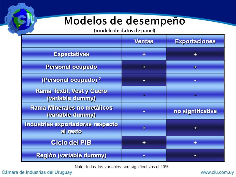 Modelos de desempeño (modelo de datos de panel) VentasExportaciones Expectativas++ Personal ocupado ++ (Personal ocupado) 2 -- Rama Textil, Vest y Cuero (variable dummy) -- Rama Minerales no metálicos (variable dummy) - no significativa Industrias exportadoras respecto al resto ++ Ciclo del PIB ++ Región (variable dummy) -- Nota: todas las variables son significativas al 10%