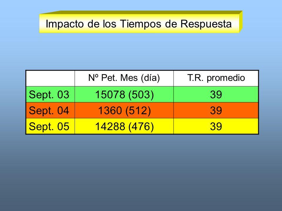 Impacto de los Tiempos de Respuesta Nº Pet. Mes (día)T.R. promedio Sept. 0315078 (503)39 Sept. 041360 (512)39 Sept. 0514288 (476)39