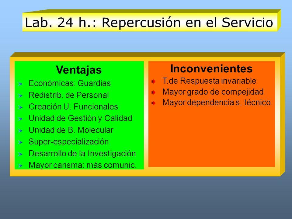 Lab. 24 h.: Repercusión en el Servicio Ventajas Económicas: Guardias Redistrib. de Personal Creación U. Funcionales Unidad de Gestión y Calidad Unidad