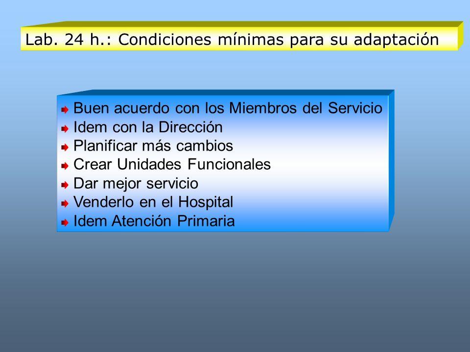 Lab. 24 h.: Condiciones mínimas para su adaptación Buen acuerdo con los Miembros del Servicio Idem con la Dirección Planificar más cambios Crear Unida