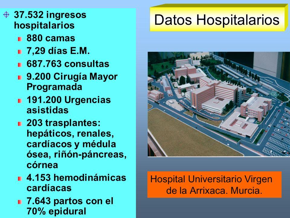 37.532 ingresos hospitalarios 880 camas 7,29 días E.M. 687.763 consultas 9.200 Cirugía Mayor Programada 191.200 Urgencias asistidas 203 trasplantes: h