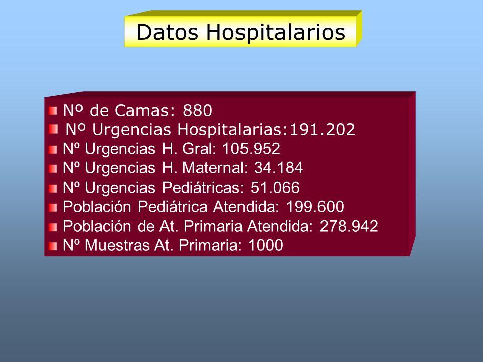 Datos Hospitalarios Nº de Camas: 880 Nº Urgencias Hospitalarias:191.202 Nº Urgencias H. Gral: 105.952 Nº Urgencias H. Maternal: 34.184 Nº Urgencias Pe