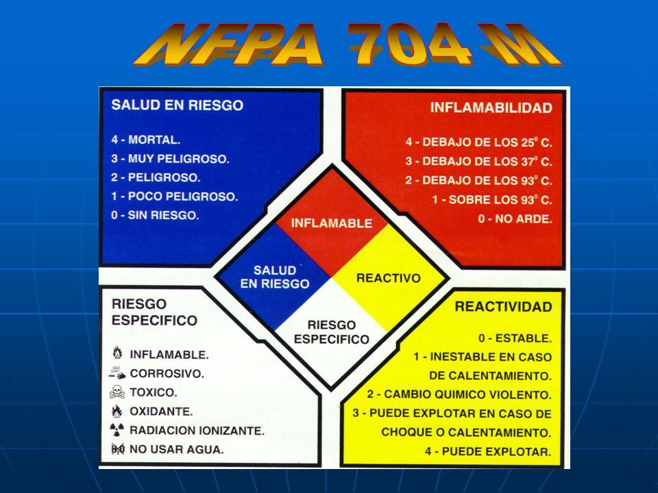 SISTEMA DE LA NORMA N.F.P.A EMPLEA: LETRAS, NÚMEROS Y COLORES USO: Sistemas fijos. QUE INDICAN LA CARACTERISTICA DE PELIGROSIDAD DEL PRODUCTO