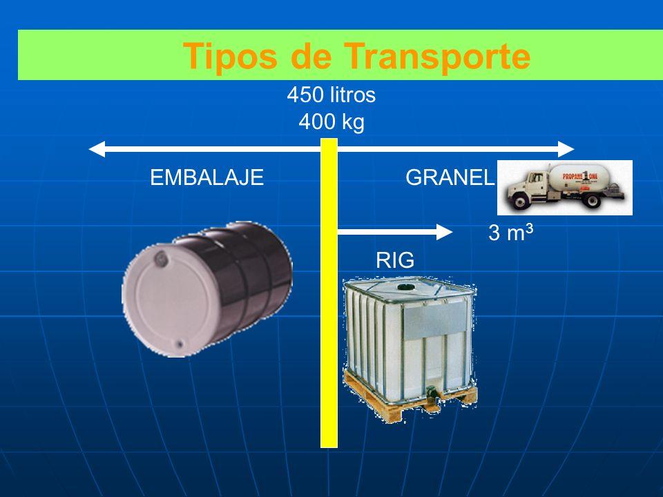 SEÑALES DE TRANSPORTE DE MATERIALES PELIGROSOS Mercosur Resolución 10/2000