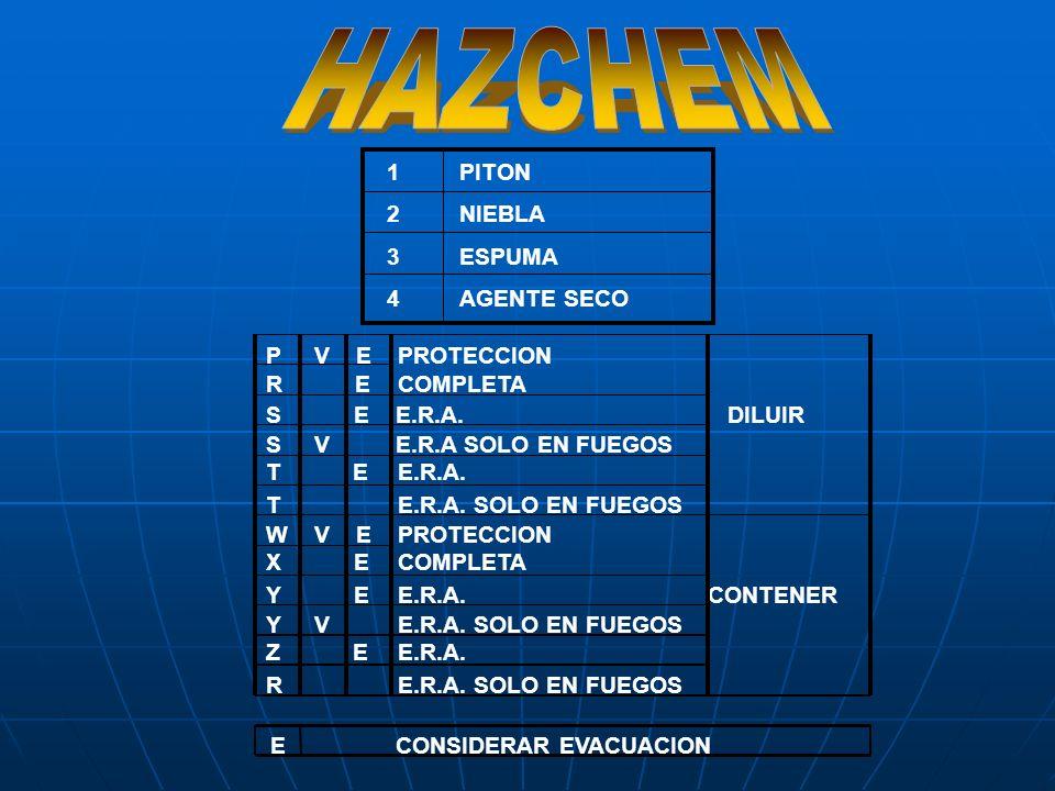 SISTEMA IDENTIFICATORIO HAZCHEM ara obtener el Código HAZCHEM, se tendrá en cuenta el siguiente cuadro: 2 R 1789 (0123) 789032 COMPAÑIA Código HAZCHEM