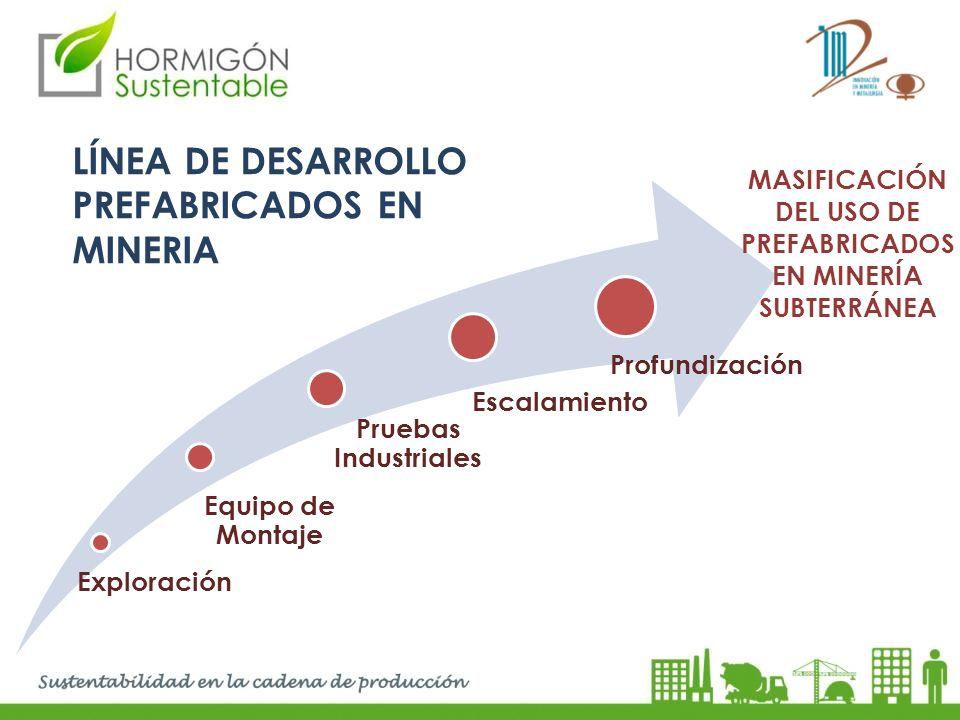 LÍNEA DE DESARROLLO PREFABRICADOS EN MINERIA Exploración Equipo de Montaje Pruebas Industriales Escalamiento Profundización MASIFICACIÓN DEL USO DE PR
