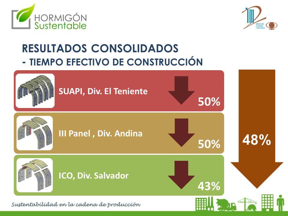 RESULTADOS CONSOLIDADOS - TIEMPO EFECTIVO DE CONSTRUCCIÓN SUAPI, Div. El Teniente III Panel, Div. Andina ICO, Div. Salvador 50% 43% 48%