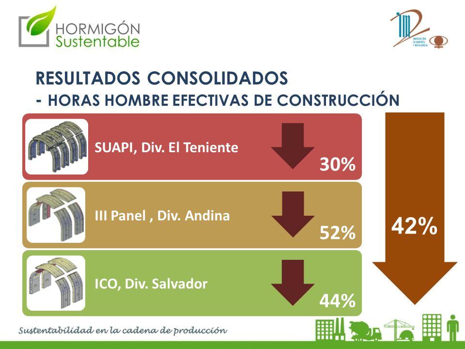 RESULTADOS CONSOLIDADOS - HORAS HOMBRE EFECTIVAS DE CONSTRUCCIÓN SUAPI, Div. El Teniente III Panel, Div. Andina ICO, Div. Salvador 30% 52% 44% 42%
