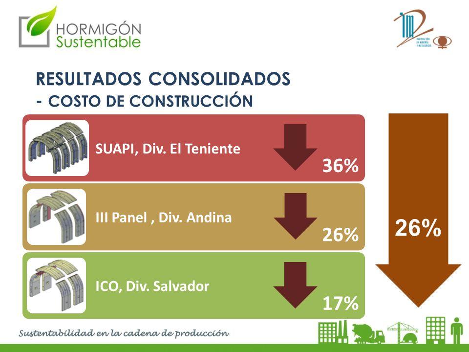 RESULTADOS CONSOLIDADOS - COSTO DE CONSTRUCCIÓN SUAPI, Div. El Teniente III Panel, Div. Andina ICO, Div. Salvador 36% 26% 17% 26%