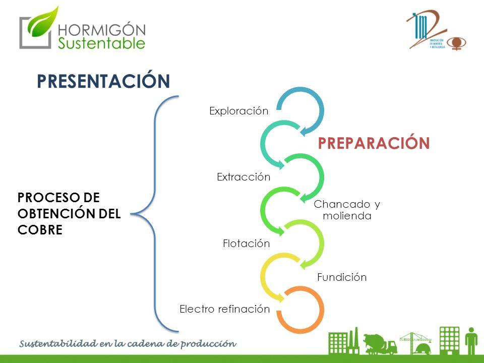 PRESENTACIÓN Exploración Preparación Extracción Chancado y molienda Flotación Fundición Electro refinación PROCESO DE OBTENCIÓN DEL COBRE PREPARACIÓN