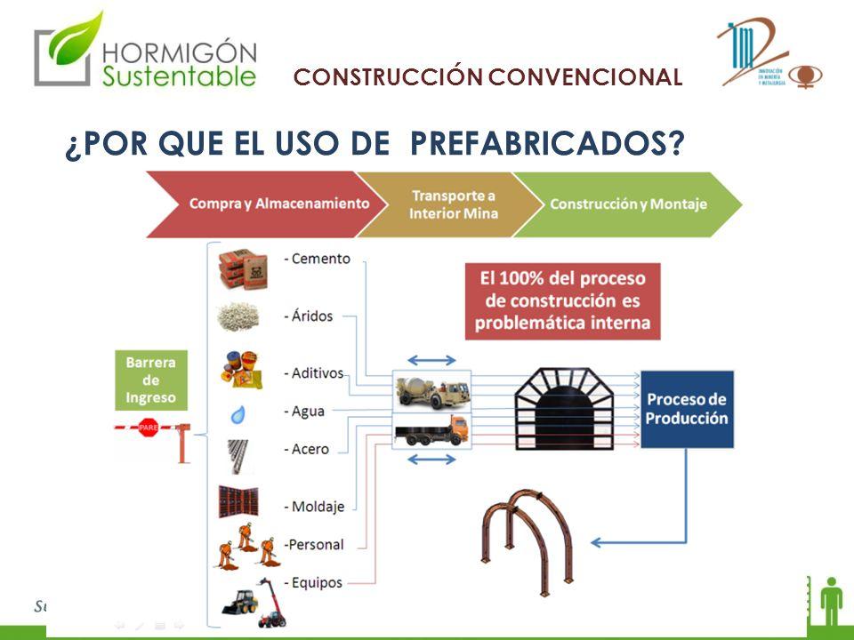 ¿POR QUE EL USO DE PREFABRICADOS? CONSTRUCCIÓN CONVENCIONAL