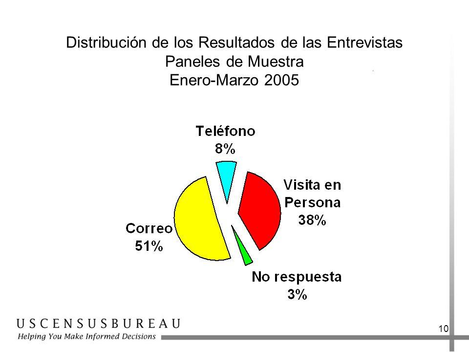 10 Distribución de los Resultados de las Entrevistas Paneles de Muestra Enero-Marzo 2005