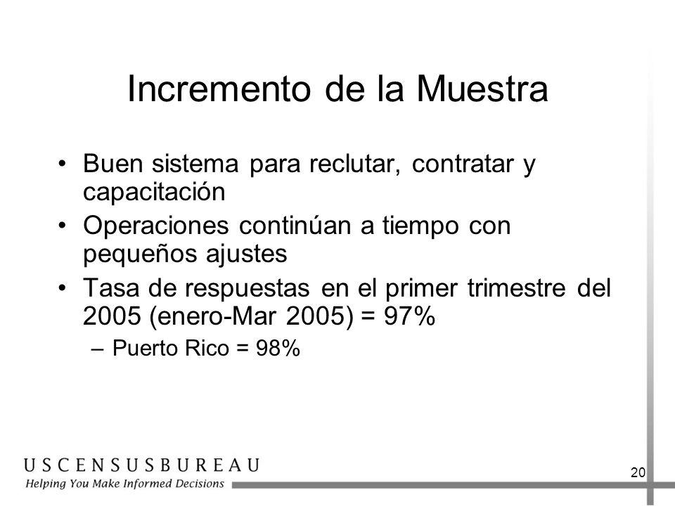 20 Incremento de la Muestra Buen sistema para reclutar, contratar y capacitación Operaciones continúan a tiempo con pequeños ajustes Tasa de respuestas en el primer trimestre del 2005 (enero-Mar 2005) = 97% –Puerto Rico = 98%