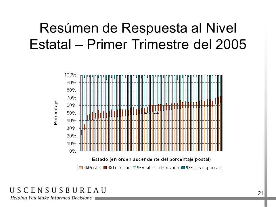 21 Resúmen de Respuesta al Nivel Estatal – Primer Trimestre del 2005