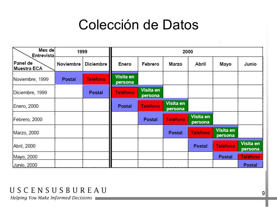9 Colección de Datos