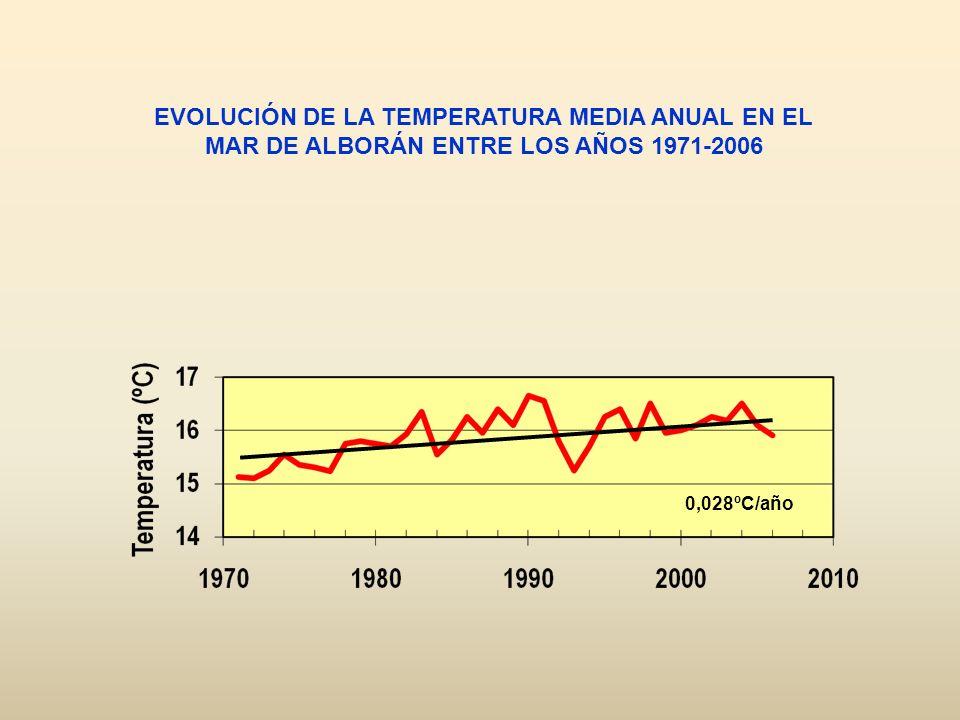 0,028ºC/año EVOLUCIÓN DE LA TEMPERATURA MEDIA ANUAL EN EL MAR DE ALBORÁN ENTRE LOS AÑOS 1971-2006
