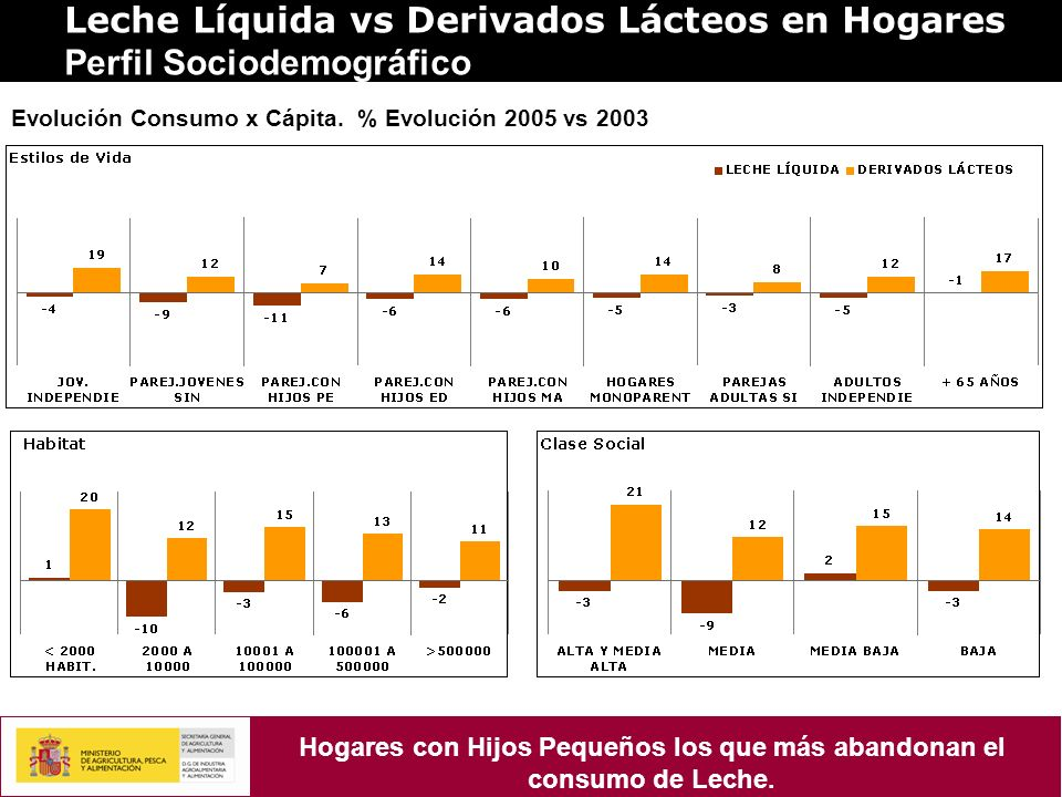 Leche Líquida vs Derivados Lácteos en Hogares Perfil Sociodemográfico Evolución Consumo x Cápita. % Evolución 2005 vs 2003 Hogares con Hijos Pequeños