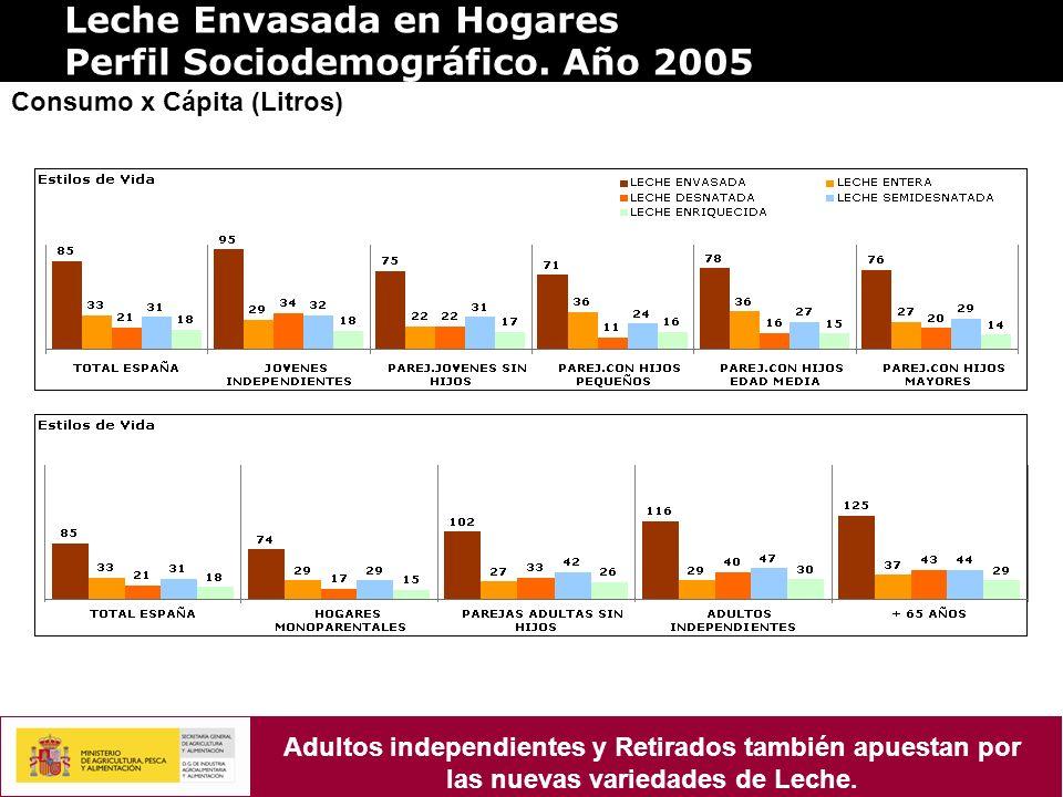 Leche Envasada en Hogares Perfil Sociodemográfico. Año 2005 Consumo x Cápita (Litros) Adultos independientes y Retirados también apuestan por las nuev