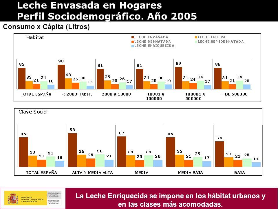 Leche Envasada en Hogares Perfil Sociodemográfico. Año 2005 Consumo x Cápita (Litros) La Leche Enriquecida se impone en los hábitat urbanos y en las c