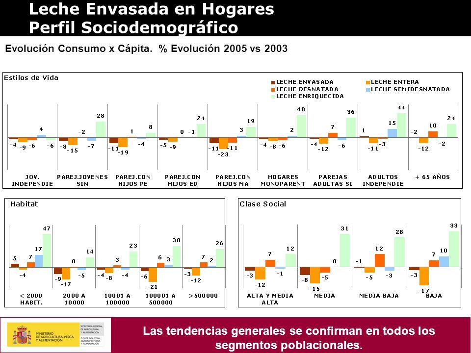 Leche Envasada en Hogares Perfil Sociodemográfico Evolución Consumo x Cápita. % Evolución 2005 vs 2003 Las tendencias generales se confirman en todos